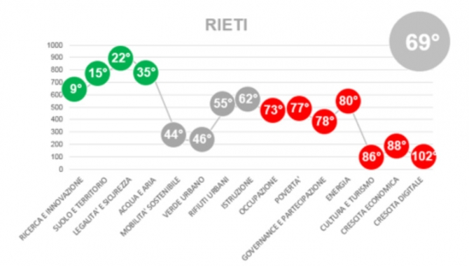 Quanto sei smart Rieti? Le classifiche locali di ICity Rate 2017 in anteprima su NextRieti